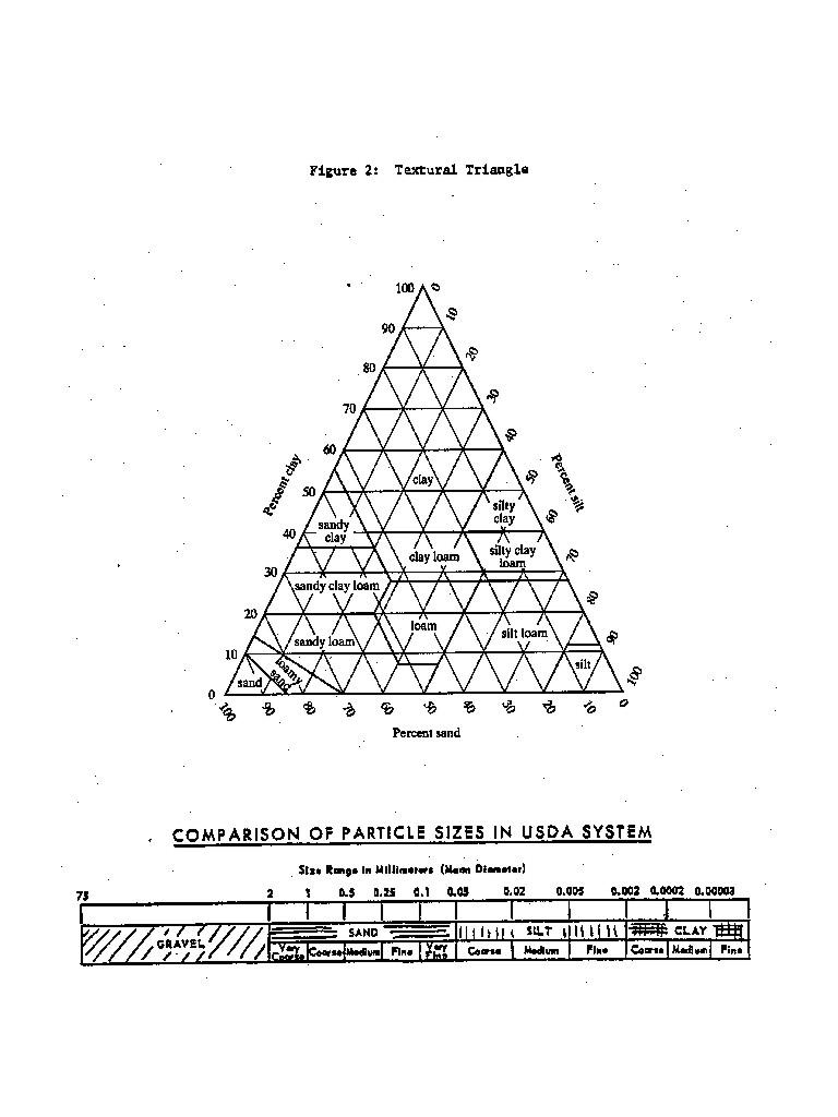 worksheet Soil Texture Triangle Worksheet Luizah Worksheet And – Soil Texture Triangle Worksheet